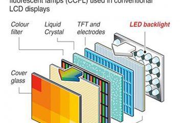 Cấu tạo của màn hình LED